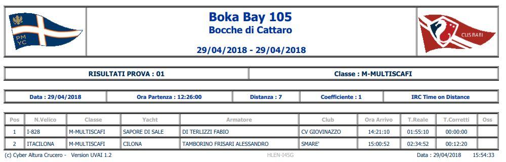 classifica Boka Bay 2018