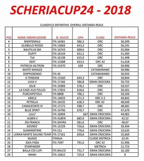 classifica scheria cup overall distanza reale (2)