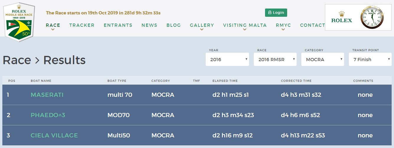 classifica middle sea race 2016