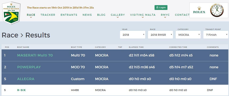 classifica middle sea race 2018